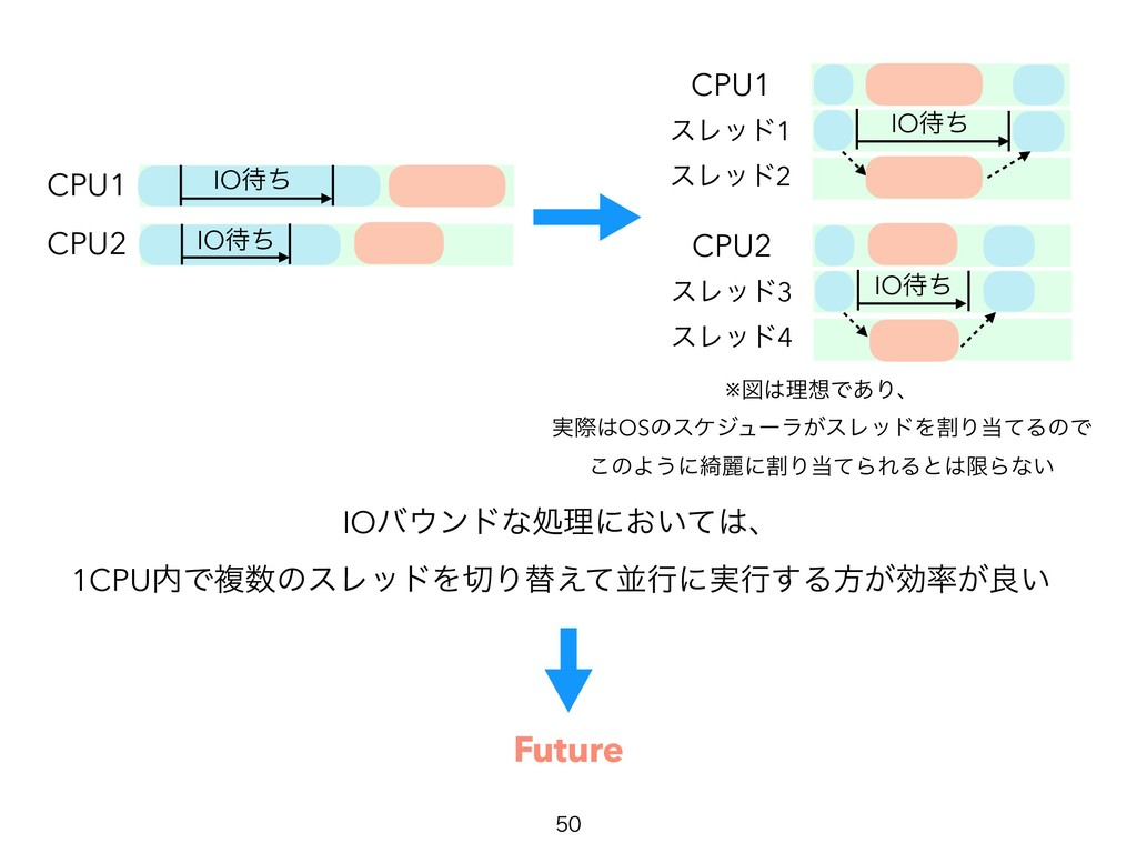 Future IOόϯυͳॲཧʹ͓͍ͯɺ 1CPUͰෳͷεϨουΛΓସ͑ͯฒߦ...