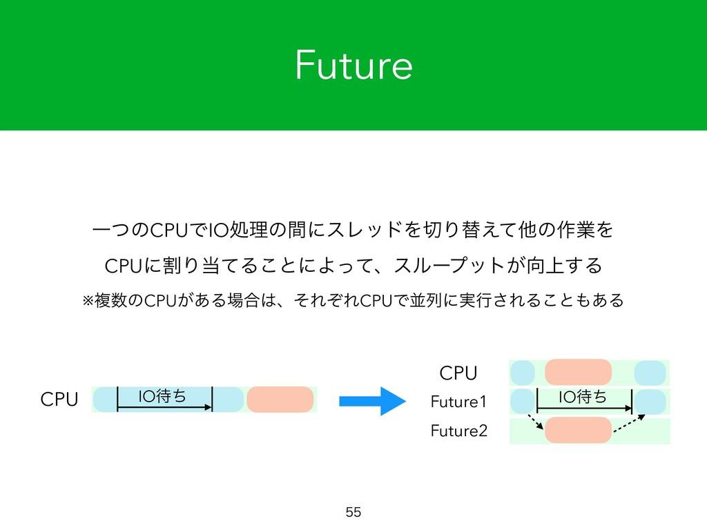 Future  ҰͭͷCPUͰIOॲཧͷؒʹεϨουΛΓସ͑ͯଞͷ࡞ۀΛ CPUʹׂΓ...