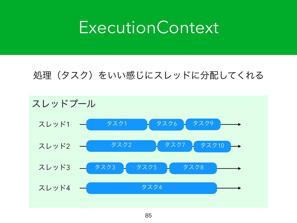 ExecutionContext  ॲཧʢλεΫʣΛ͍͍ײ͡ʹεϨουʹͯ͘͠ΕΔ ε...
