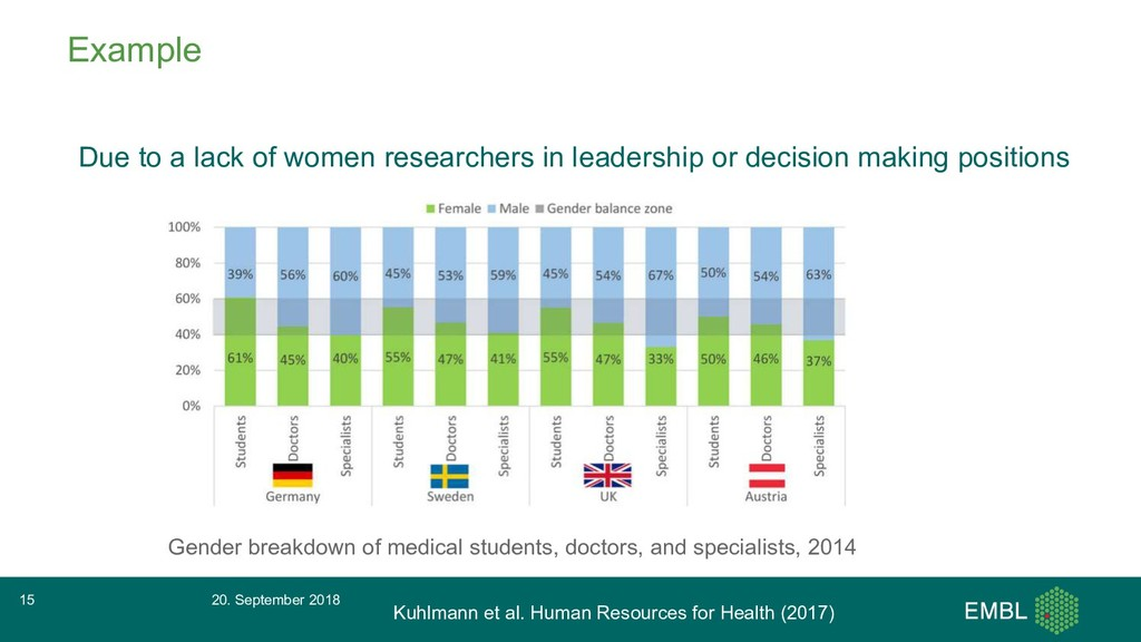 Example Due to a lack of women researchers in l...