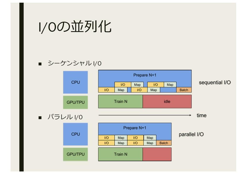 I/Oの並列化 ■ シーケンシャル I/O ■ パラレル I/O