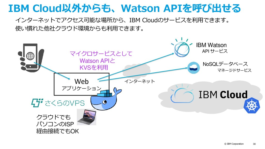 © IBM Corporation 30 IBM Cloud以外からも、Watson APIを...