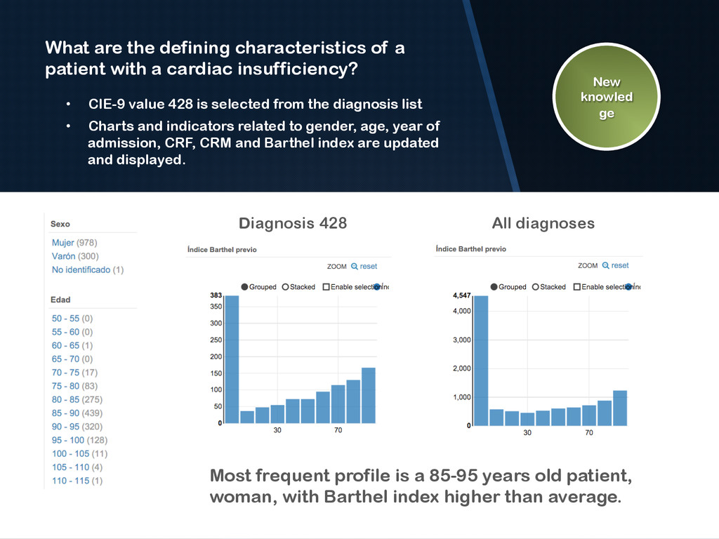 • CIE-9 value 428 is selected from the diagnos...
