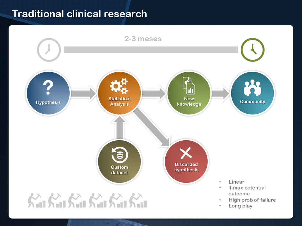 Community Traditional clinical research Discard...