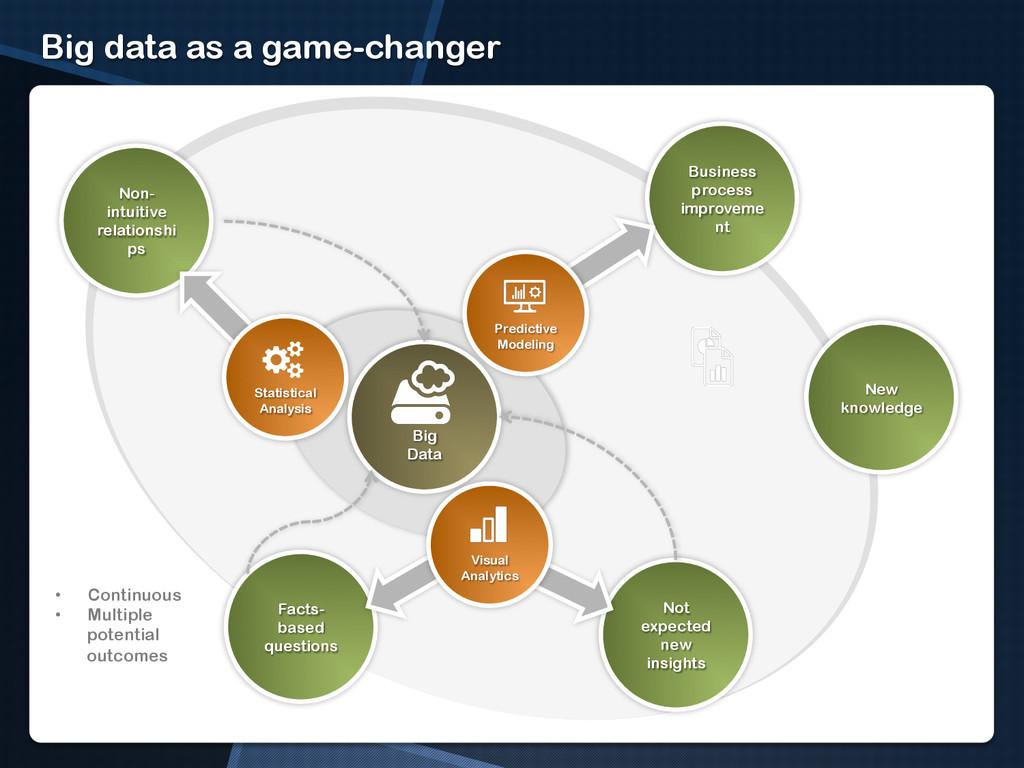 Big data as a game-changer Big Data Business pr...