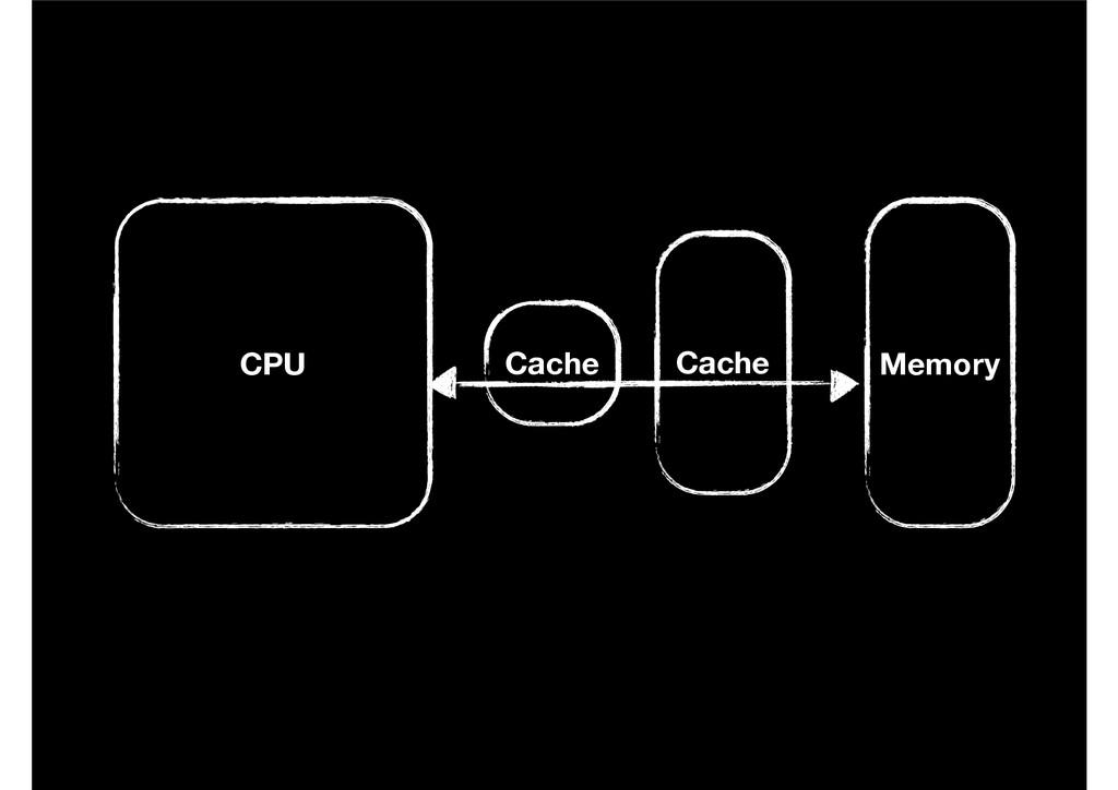 CPU Memory Cache Cache