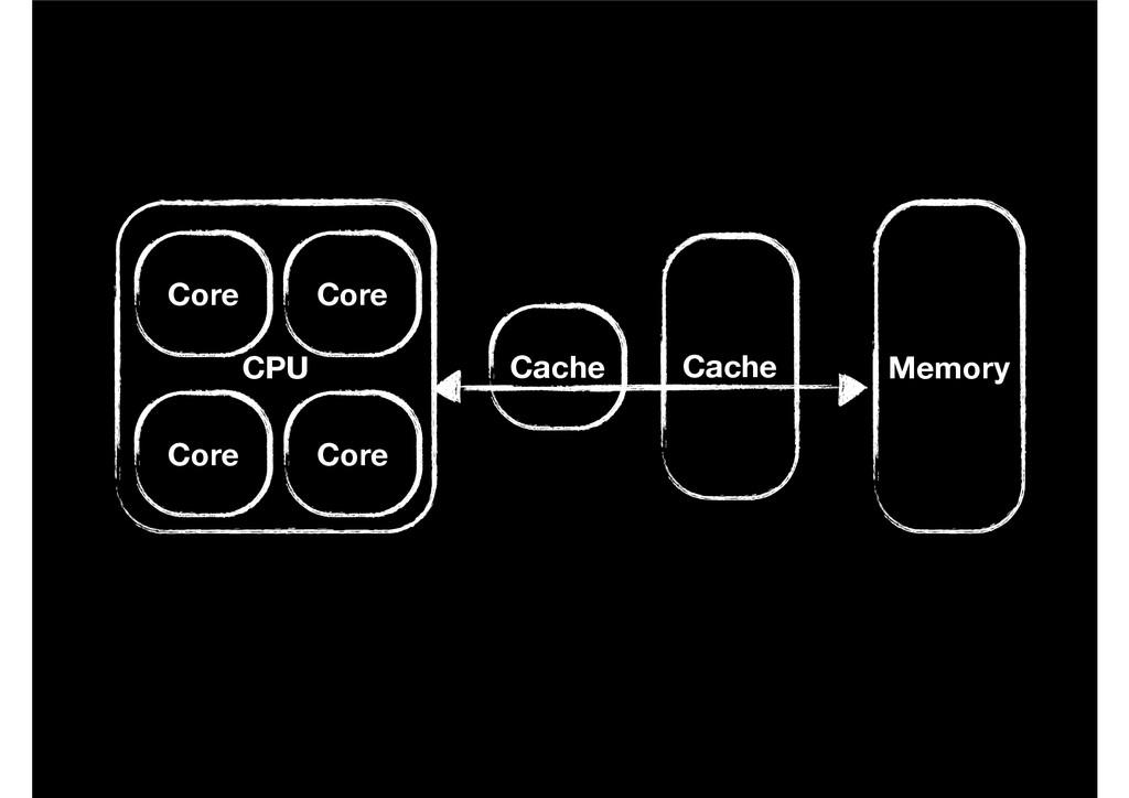 CPU Memory Cache Cache Core Core Core Core