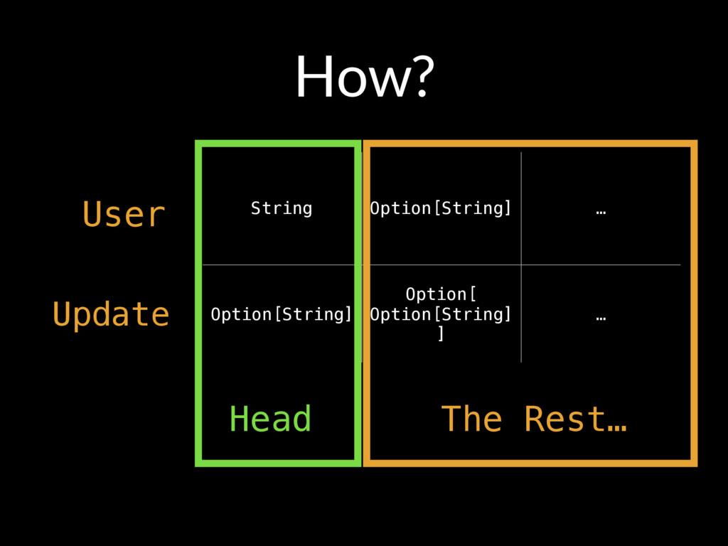 How? User String Option[String] … Option[String...