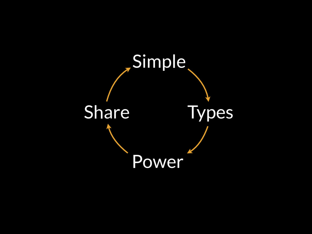 Simple Types Power Share