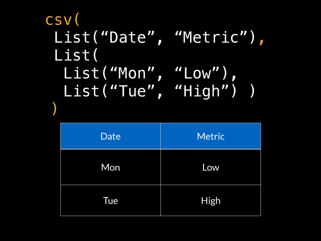 "Date Metric Mon Low Tue High csv( List(""Date"", ..."