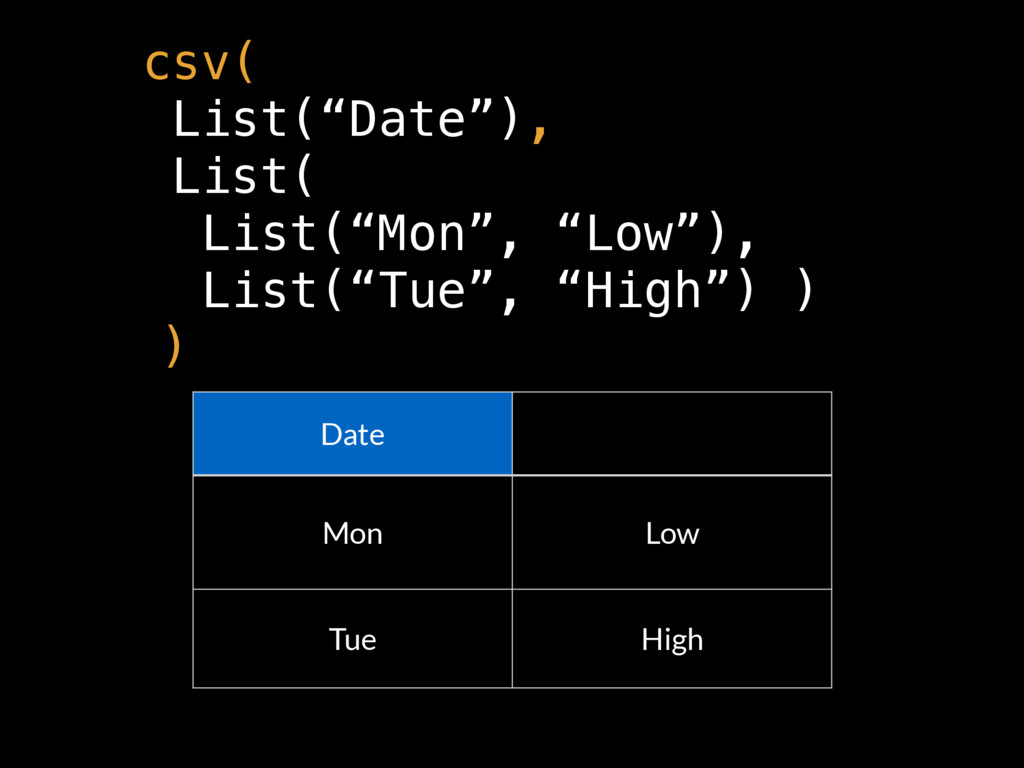 "Date Mon Low Tue High csv( List(""Date""), List( ..."