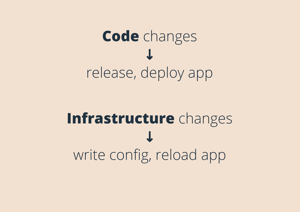 Code changes ↓ release, deploy app Infrastructu...