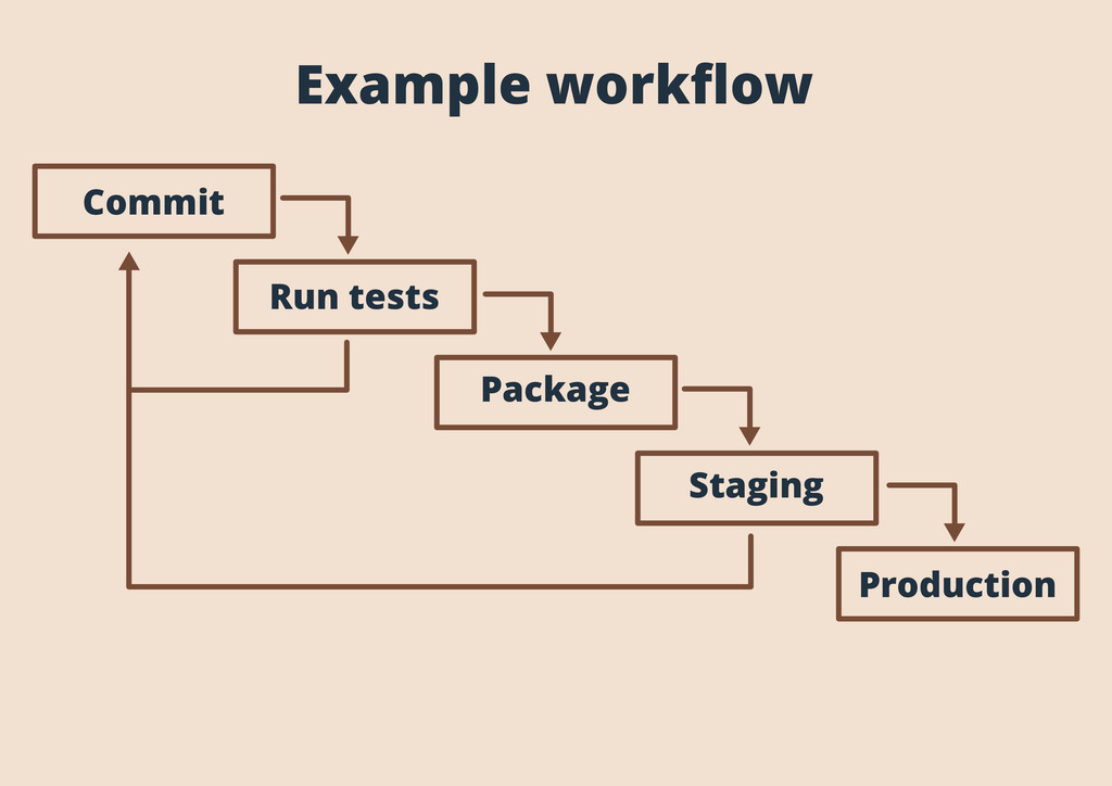 Example workflow Commit Run tests Package Stagin...