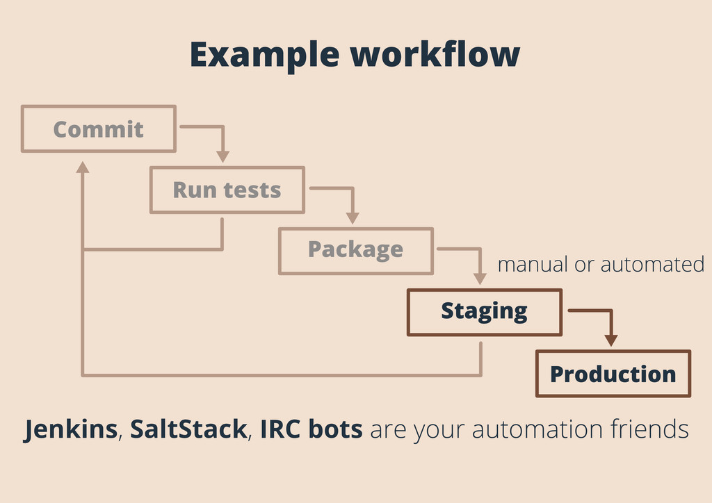 Example workflow Staging Production Run tests Co...