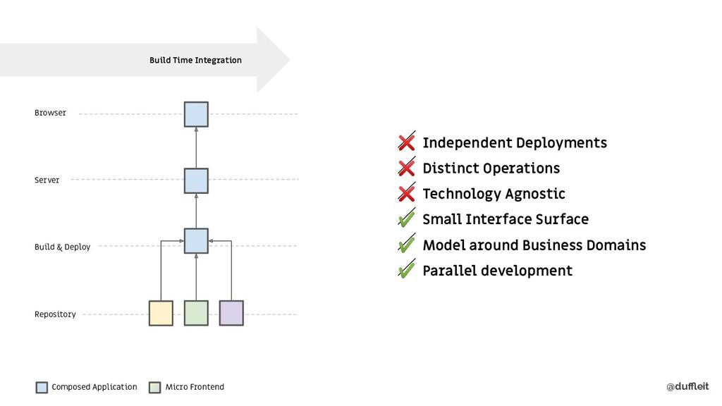 @duffleit Repository Build & Deploy Server Browse...