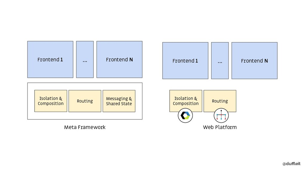 @duffleit Meta Framework Isolation & Composition ...