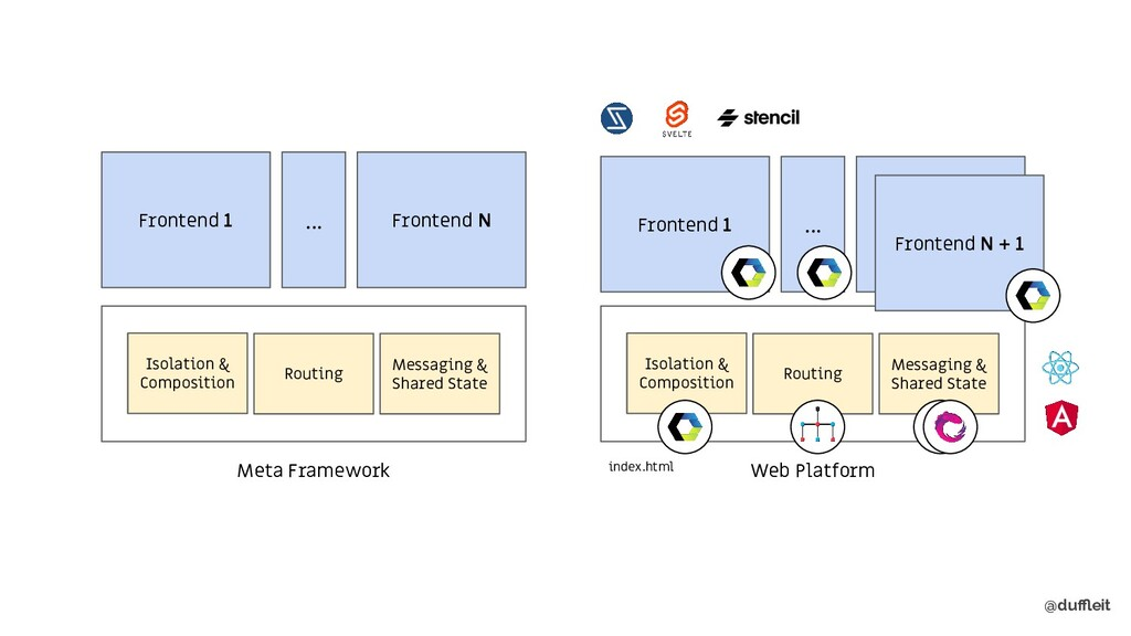 @duffleit index.html Meta Framework Isolation & C...