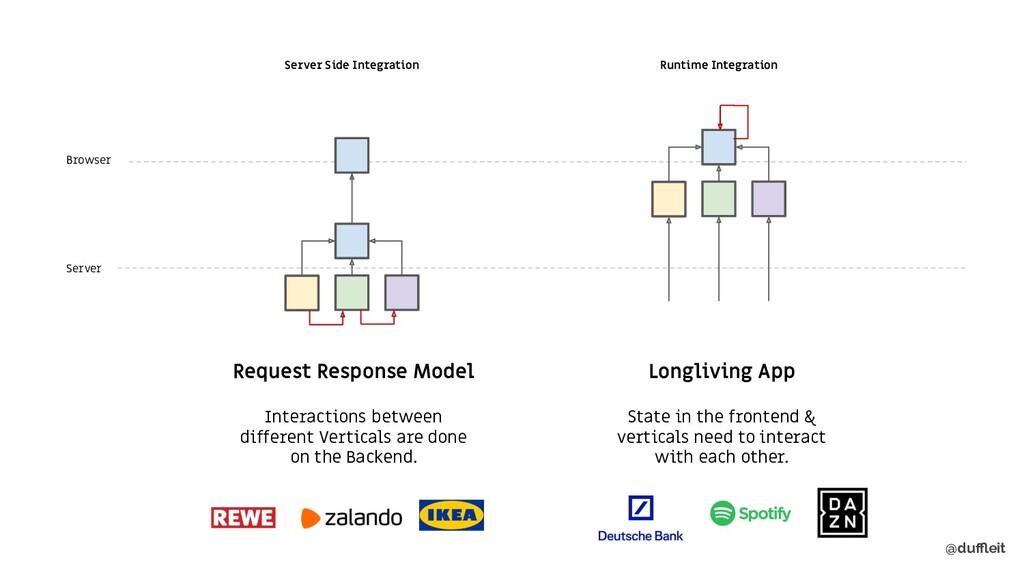@duffleit Server Browser Runtime Integration Long...