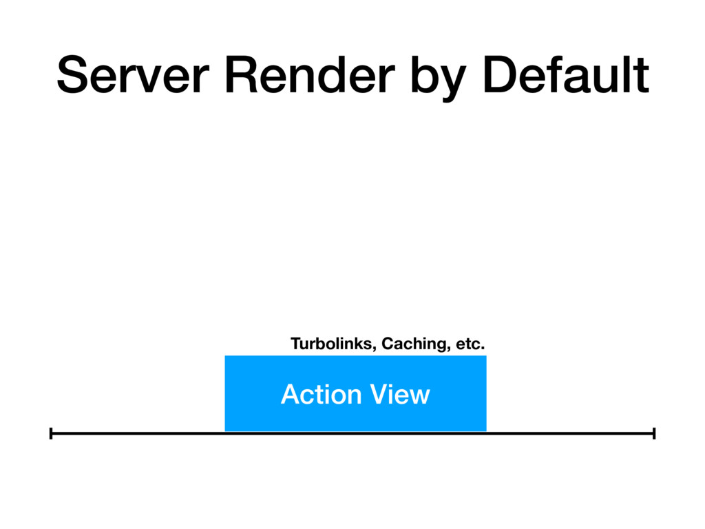 Action View Turbolinks, Caching, etc. Server Re...