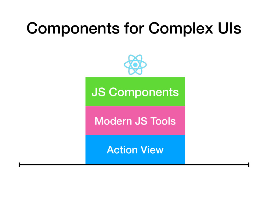 JS Components Modern JS Tools Action View Compo...