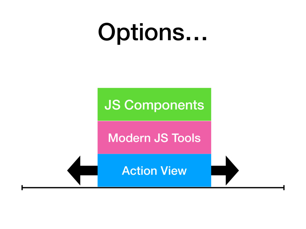 JS Components Modern JS Tools Action View Optio...