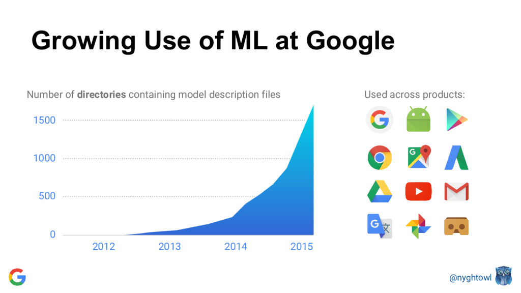 @nyghtowl Growing Use of ML at Google Number of...