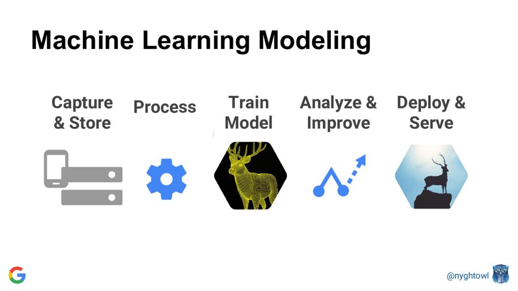 @nyghtowl Machine Learning Modeling Train Model...