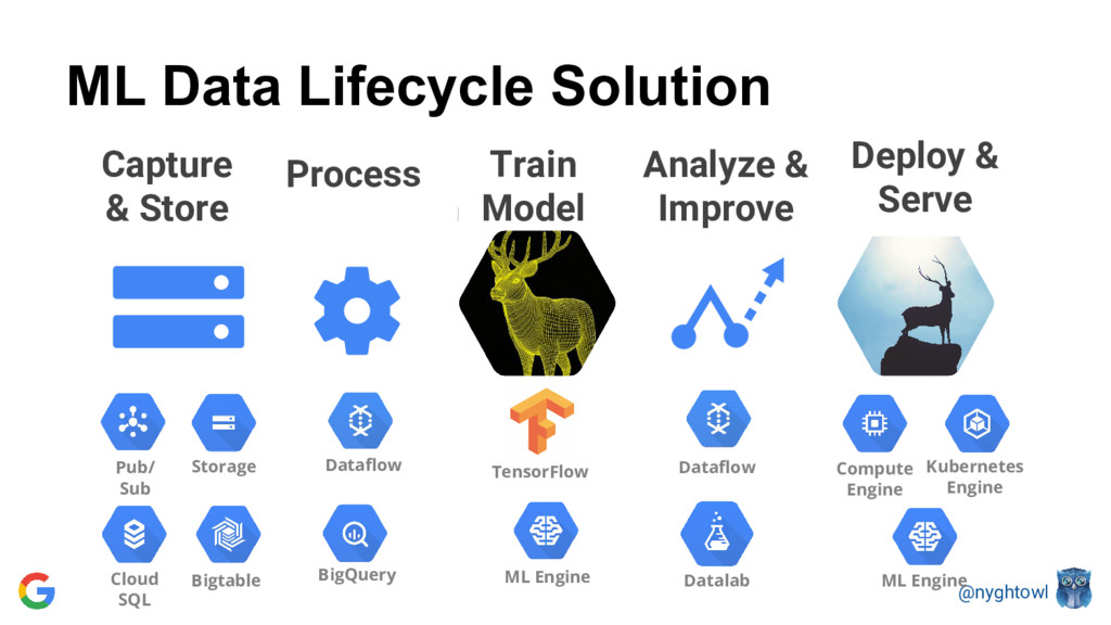 @nyghtowl ML Data Lifecycle Solution Capture & ...