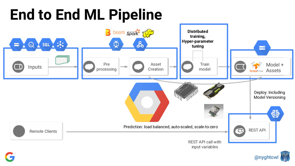 @nyghtowl End to End ML Pipeline Inputs Train m...