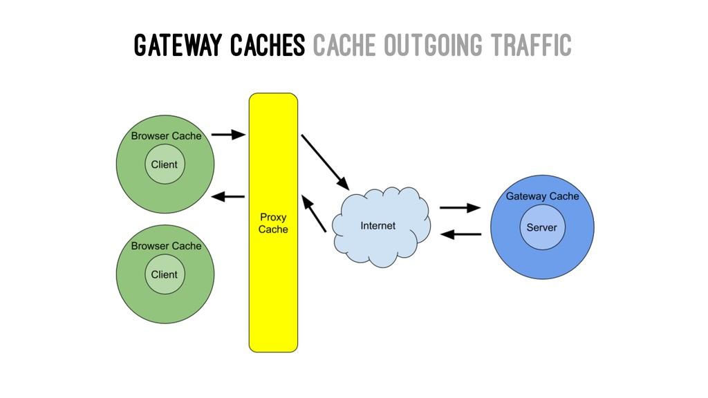 Gateway Caches cache outgoing traffic