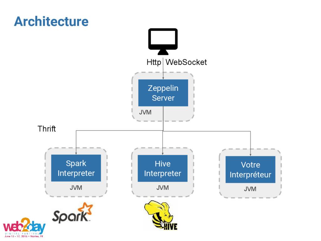 JVM Architecture Zeppelin Server JVM Spark Inte...