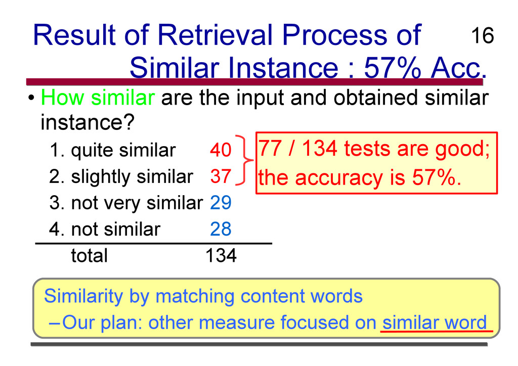 Result of Retrieval Process of Similar Instance...
