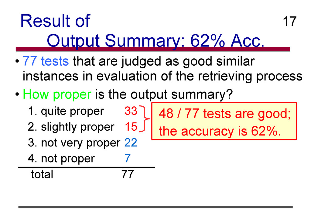 Result of Output Summary: 62% Acc. • 77 tests t...