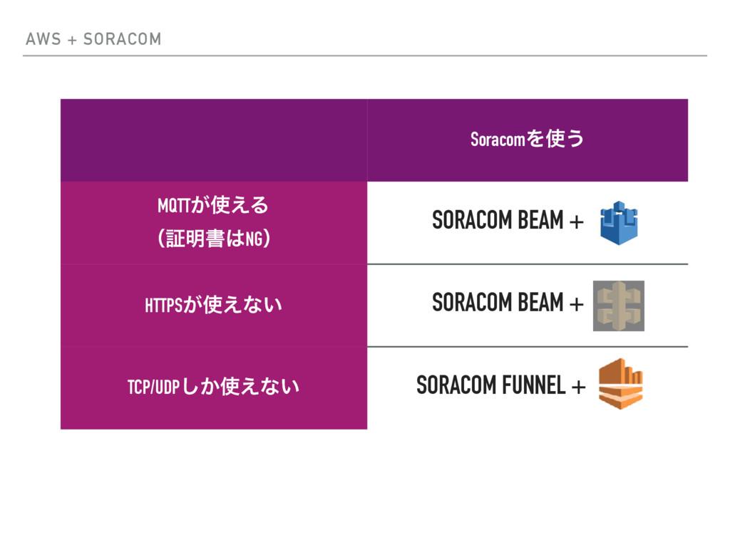 AWS + SORACOM SoracomΛ͏ MQTT͕͑Δ ʢূ໌ॻNGʣ HTTP...