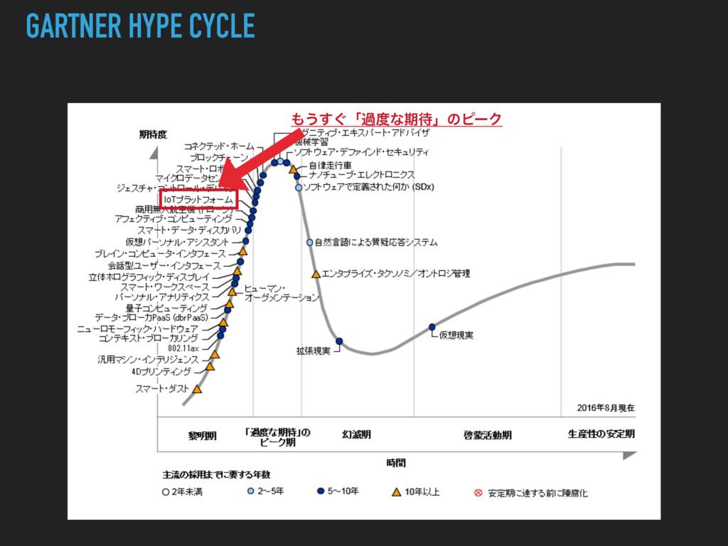 GARTNER HYPE CYCLE ͏͙͢ʮաͳظʯͷϐʔΫ