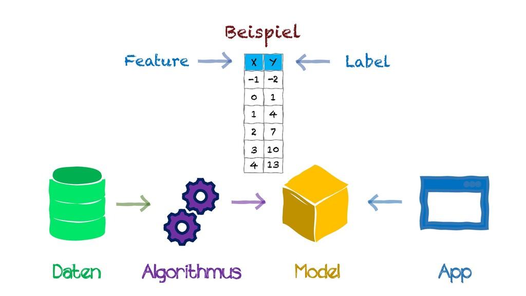 Beispiel Feature Daten Algorithmus Model App La...