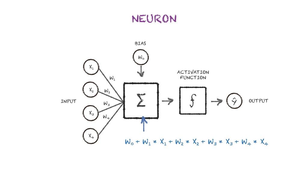 NEURON INPUT X 1 X 2 X 3 X 4 OUTPUT ƒ   >   > W...