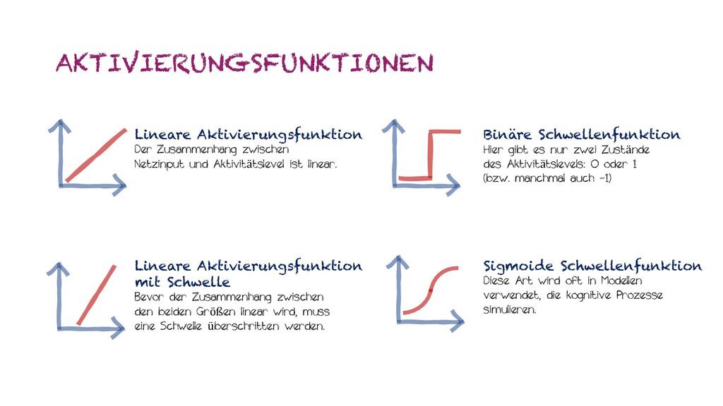 AKTIVIERUNGSFUNKTIONEN Lineare Aktivierungsfunk...