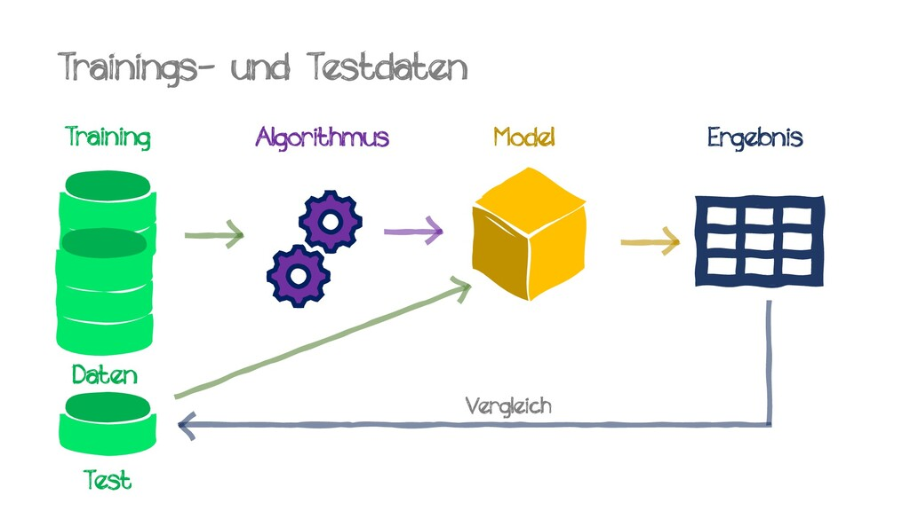 Trainings- und Testdaten Training Algorithmus M...