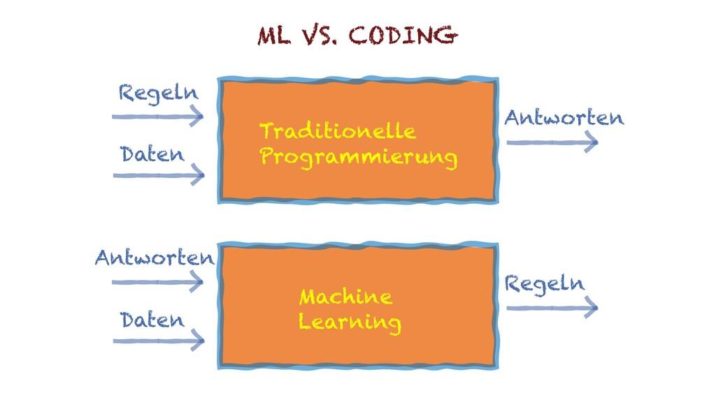 Regeln Daten Antworten Traditionelle Programmie...