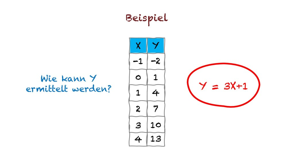 X Y -1 -2 0 1 1 4 2 7 3 10 4 13 Beispiel Y = 3X...