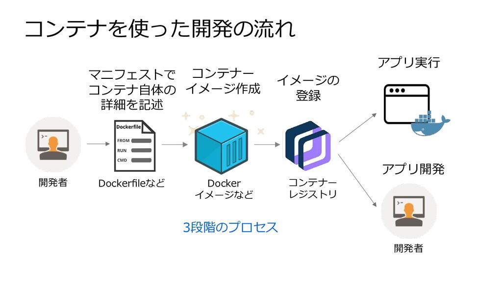 コンテナを使った開発の流れ Dockerfileなど Docker イメージなど コンテナー レ...