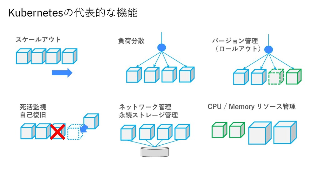 Kubernetesの代表的な機能 スケールアウト 負荷分散 バージョン管理 (ロールアウト)...