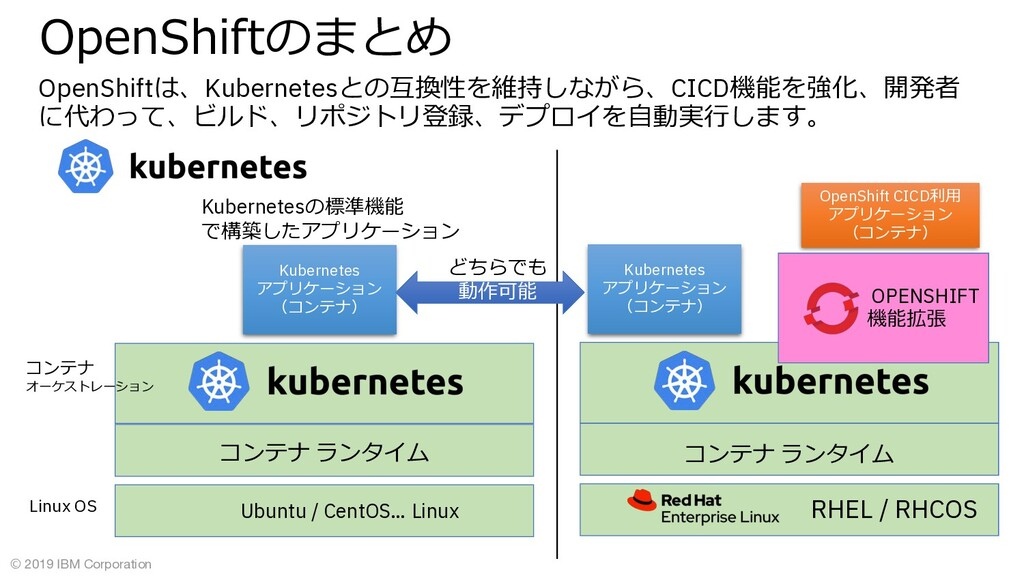© 2019 IBM Corporation OpenShiftは、Kubernetesとの互...