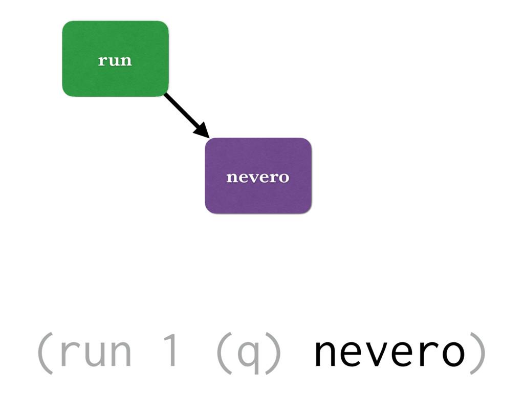 run nevero (run 1 (q) nevero)