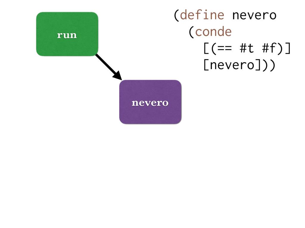 run nevero (define nevero (conde [(== #t #f)] [...