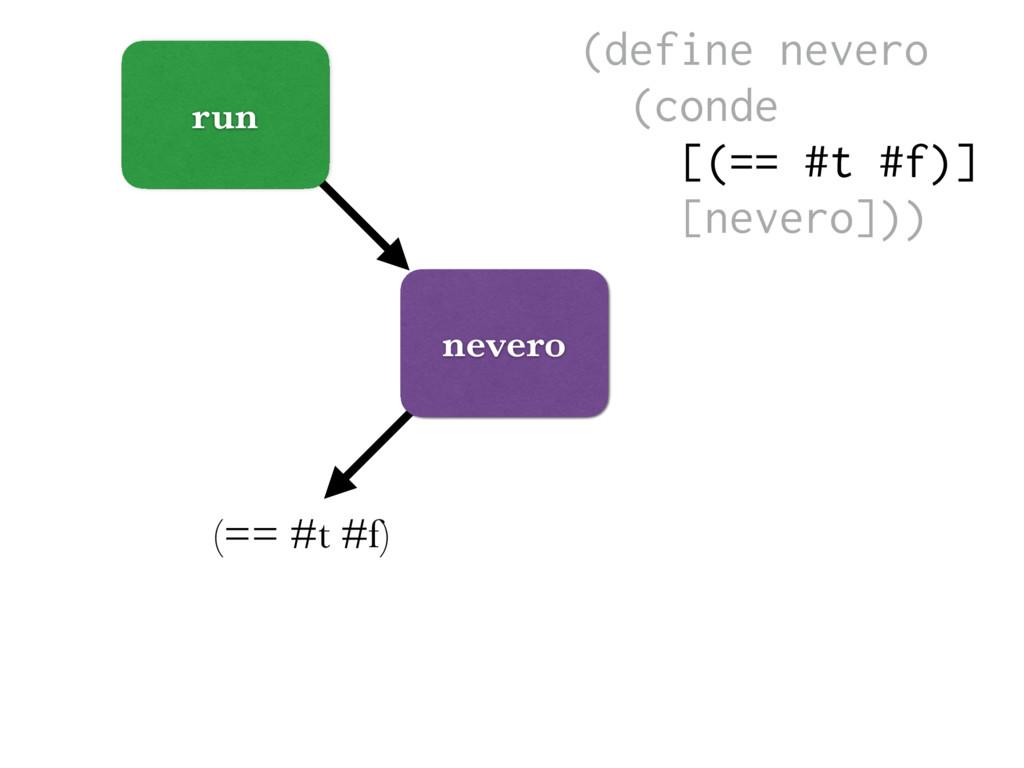 run nevero (== #t #f) (define nevero (conde [(=...