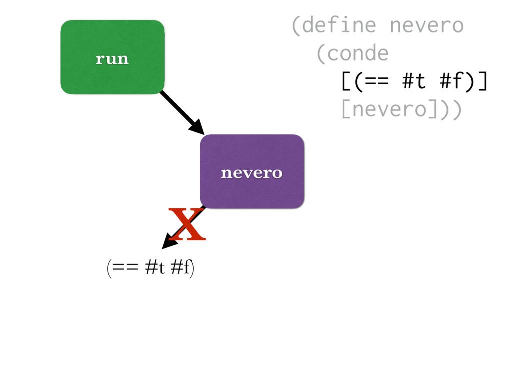 run nevero (== #t #f) X (define nevero (conde [...