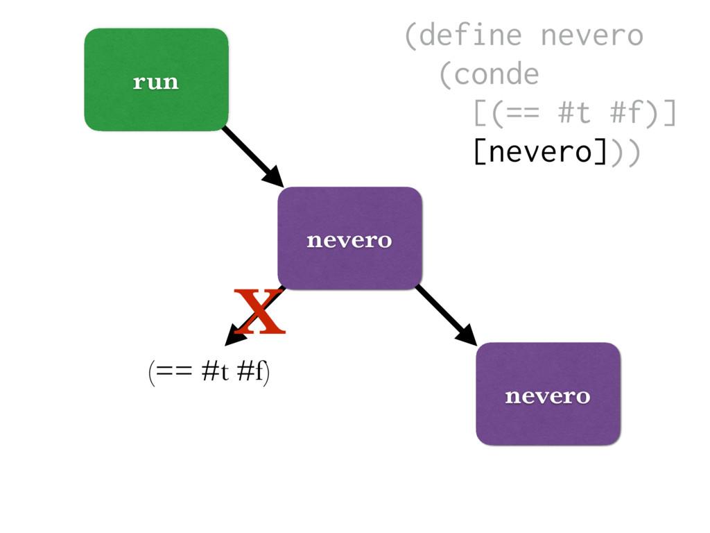 run nevero (== #t #f) X nevero (define nevero (...
