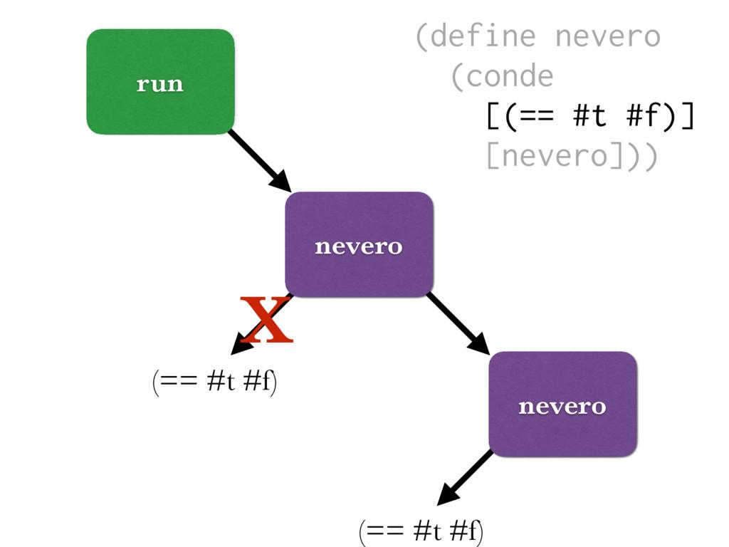 (== #t #f) run nevero (== #t #f) X nevero (defi...